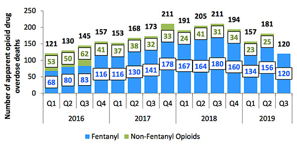 opioid overdose deaths report for Alberta